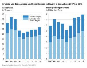 Grafik-Erbschaftsteuer-Bayern